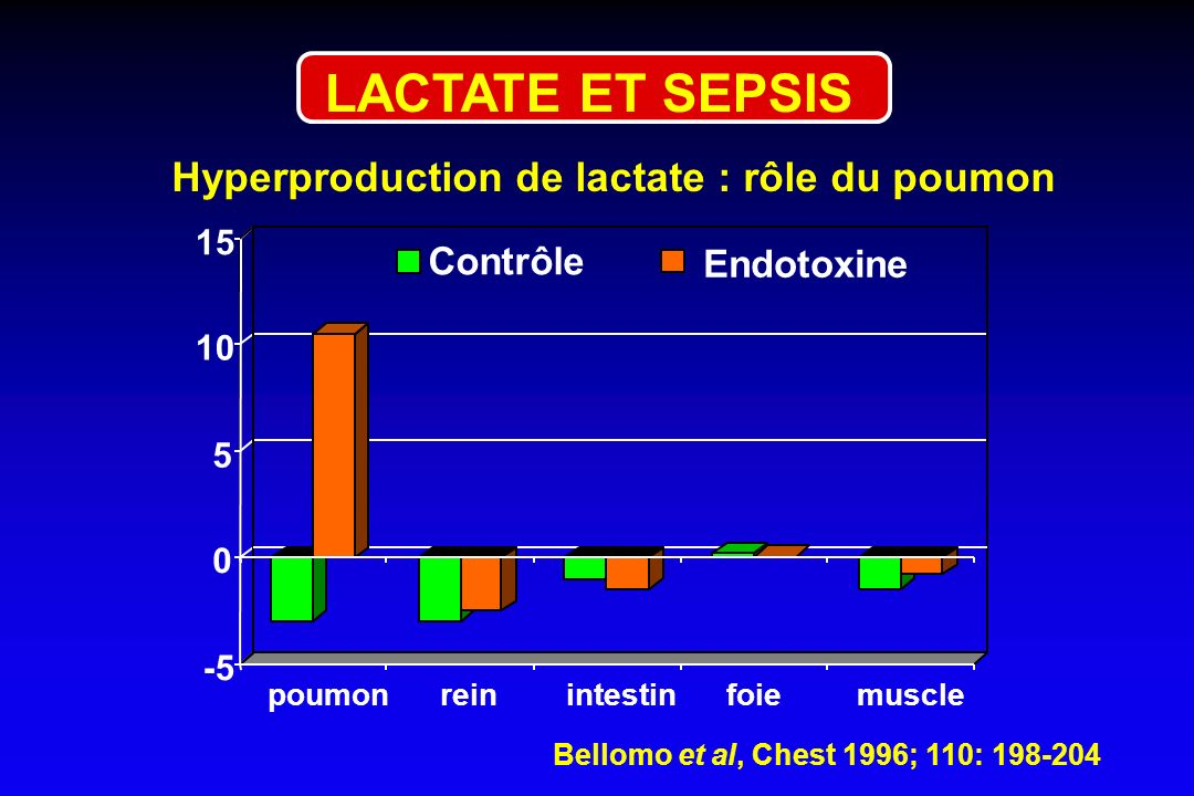 -5 0 5 10 15 poumonreinintestinfoiemuscle Contrôle Endotoxine Bellomo et al, Chest 1996; 110: 198-204 Hyperproduction de lactate : rôle du poumon LACT