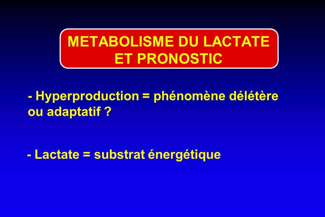 METABOLISME DU LACTATE ET PRONOSTIC - Hyperproduction = phénomène délétère ou adaptatif ? - Lactate = substrat énergétique