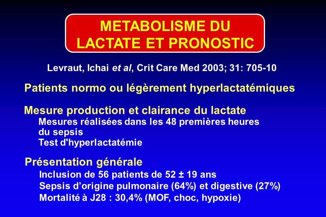 Levraut, Ichai et al, Crit Care Med 2003; 31: 705-10 Mesure production et clairance du lactate Mesures réalisées dans les 48 premières heures du sepsi