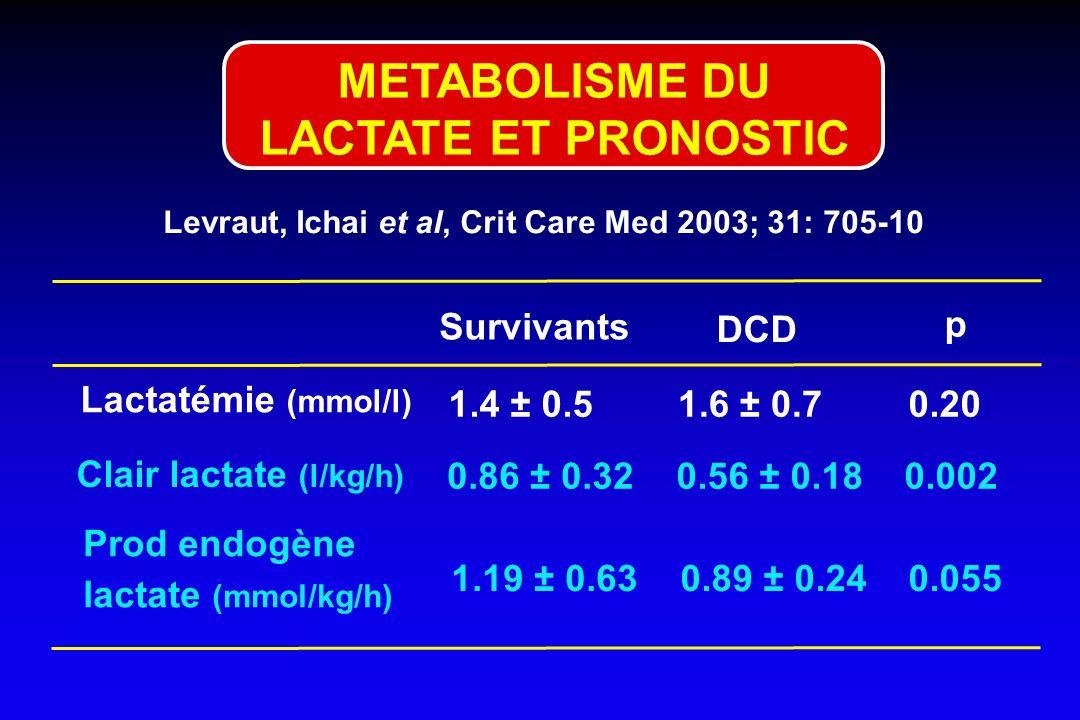 Levraut, Ichai et al, Crit Care Med 2003; 31: 705-10 METABOLISME DU LACTATE ET PRONOSTIC Survivants 1.4 ± 0.5 DCD 1.6 ± 0.7 p 0.20 Lactatémie (mmol/l)