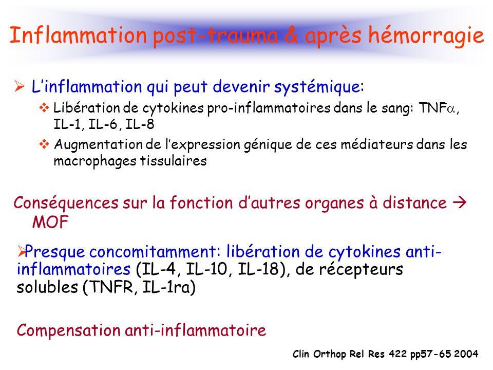 Inflammation post-trauma & après hémorragie Linflammation qui peut devenir systémique: Libération de cytokines pro-inflammatoires dans le sang: TNF, I