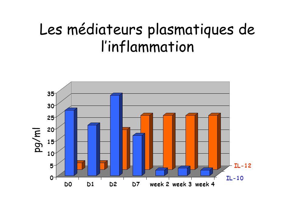 Les médiateurs plasmatiques de linflammation 0 5 10 15 20 25 30 35 D0D1D2D7week 2week 3week 4 IL-10 IL-12 pg/ml