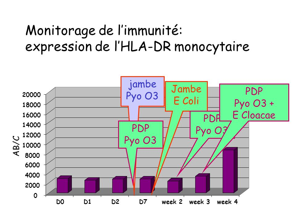 Monitorage de limmunité: expression de lHLA-DR monocytaire 0 2000 4000 6000 8000 10000 12000 14000 16000 18000 20000 D0D1D2D7week 2week 3week 4 AB/C j