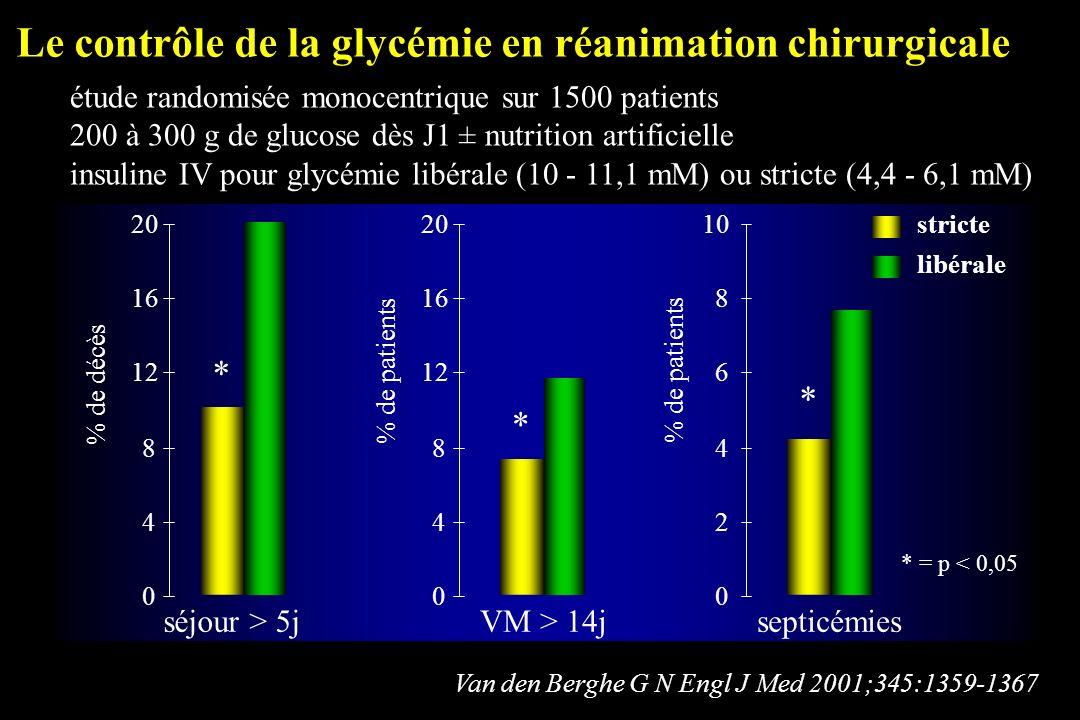 Van den Berghe G N Engl J Med 2001;345:1359-1367 Le contrôle de la glycémie en réanimation chirurgicale étude randomisée monocentrique sur 1500 patien