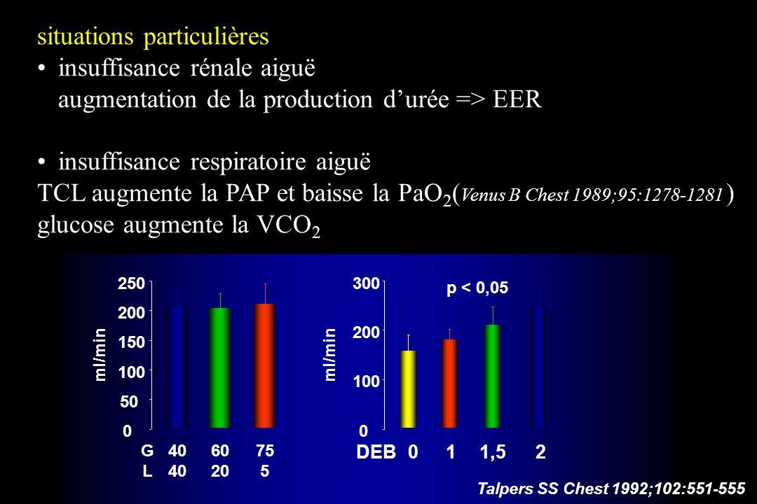 situations particulières insuffisance rénale aiguë augmentation de la production durée => EER insuffisance respiratoire aiguë TCL augmente la PAP et b