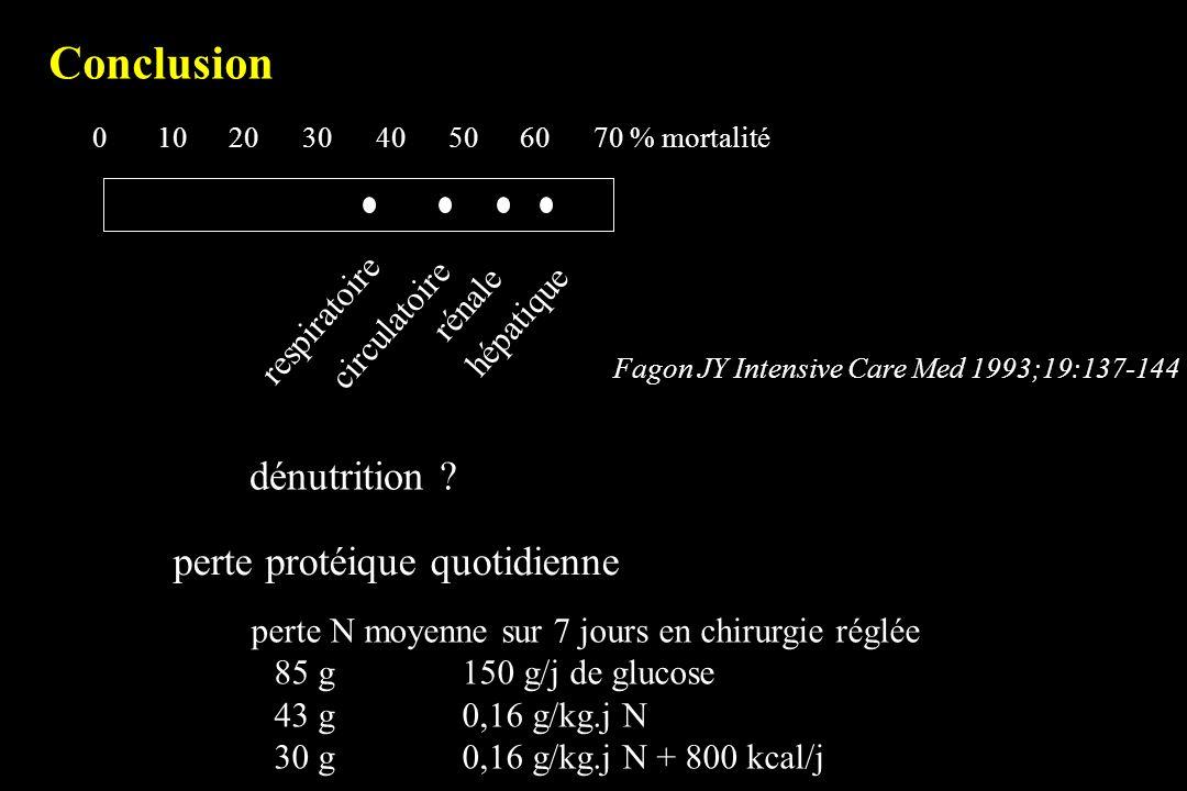 Conclusion 010203040506070 % mortalité respiratoire circulatoire rénale hépatique Fagon JY Intensive Care Med 1993;19:137-144 dénutrition ? perte prot
