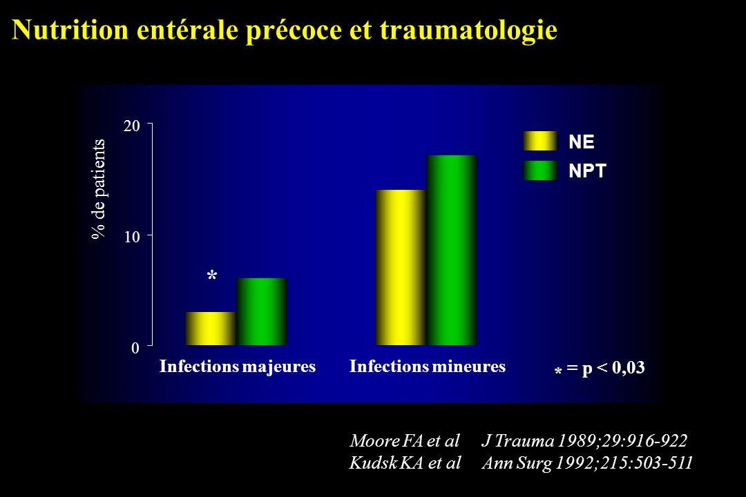 Nutrition entérale précoce et traumatologie Moore FA et alJ Trauma 1989;29:916-922 Kudsk KA et alAnn Surg 1992;215:503-511 0 1020 * Infections majeure