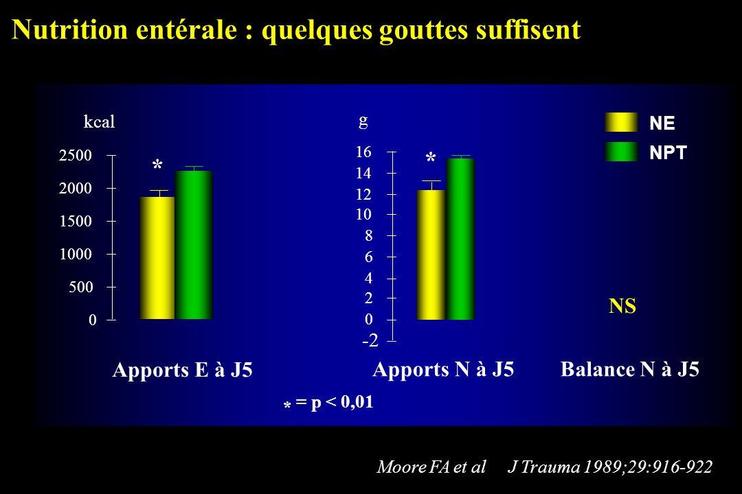 Nutrition entérale : quelques gouttes suffisent Apports E à J5 Apports N à J5 -2 0 2 4 6 8 10 12 14 16 Balance N à J5 g 0 500 1000 1500 2000 2500 kcal