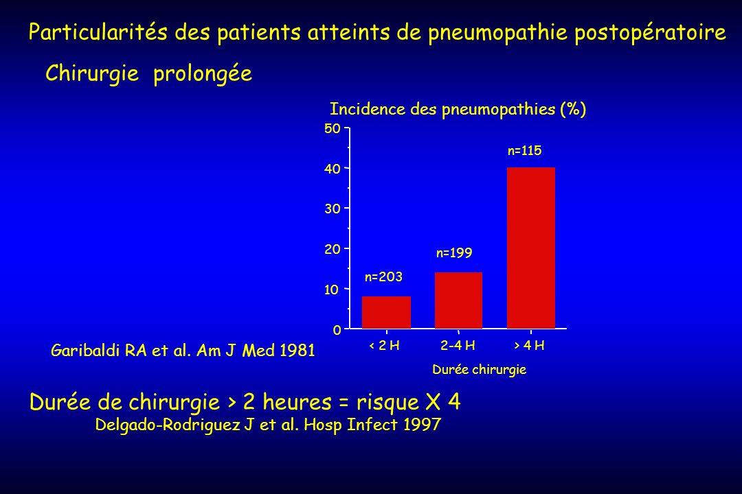 Particularités des patients atteints de pneumopathie postopératoire Chirurgie prolongée Incidence des pneumopathies (%) 0 10 20 30 40 50 < 2 H2-4 H> 4