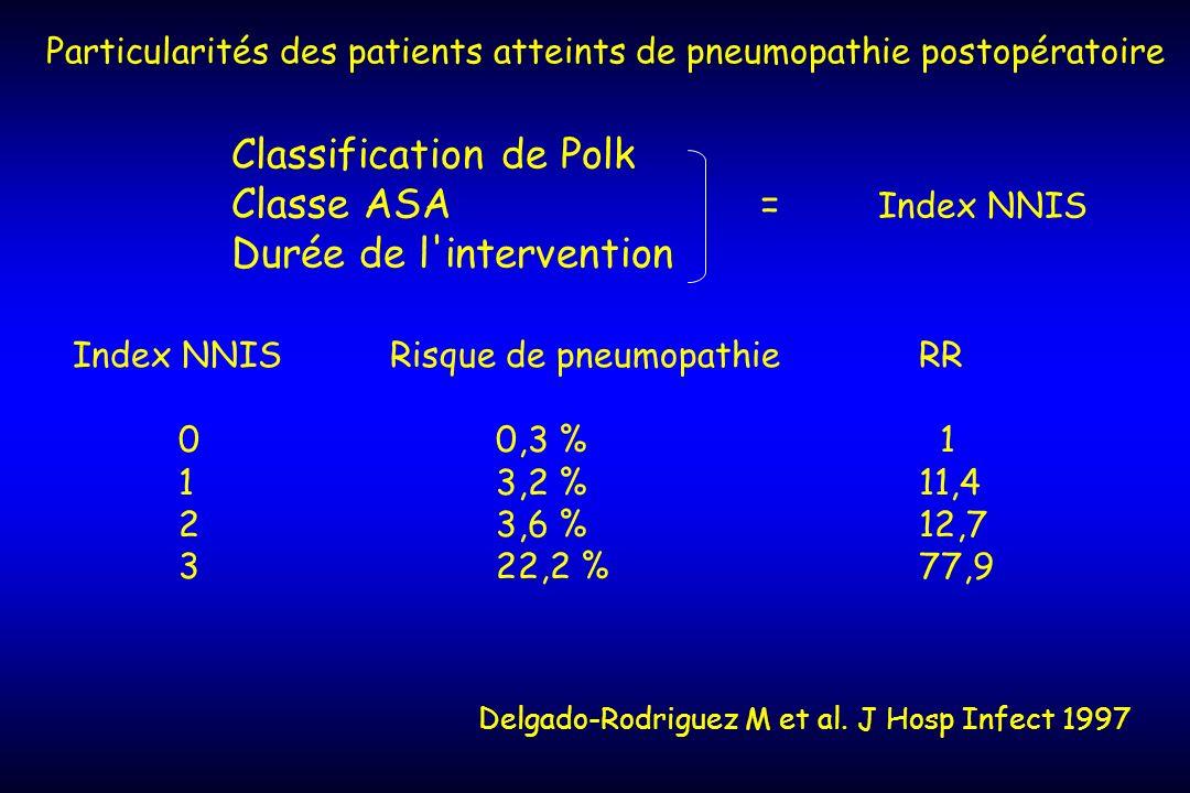 Particularités des patients atteints de pneumopathie postopératoire Index NNISRisque de pneumopathie RR 00,3 % 1 13,2 %11,4 23,6 %12,7 322,2 %77,9 Cla