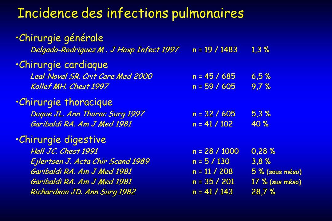 Chirurgie générale Delgado-Rodriguez M. J Hosp Infect 1997 n = 19 / 14831,3 % Chirurgie cardiaque Leal-Noval SR. Crit Care Med 2000n = 45 / 6856,5 % K