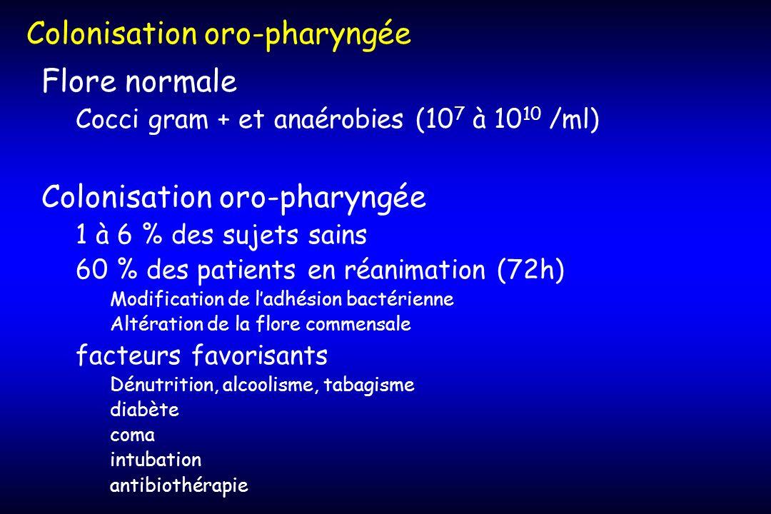 Flore normale Cocci gram + et anaérobies (10 7 à 10 10 /ml) Colonisation oro-pharyngée 1 à 6 % des sujets sains 60 % des patients en réanimation (72h)