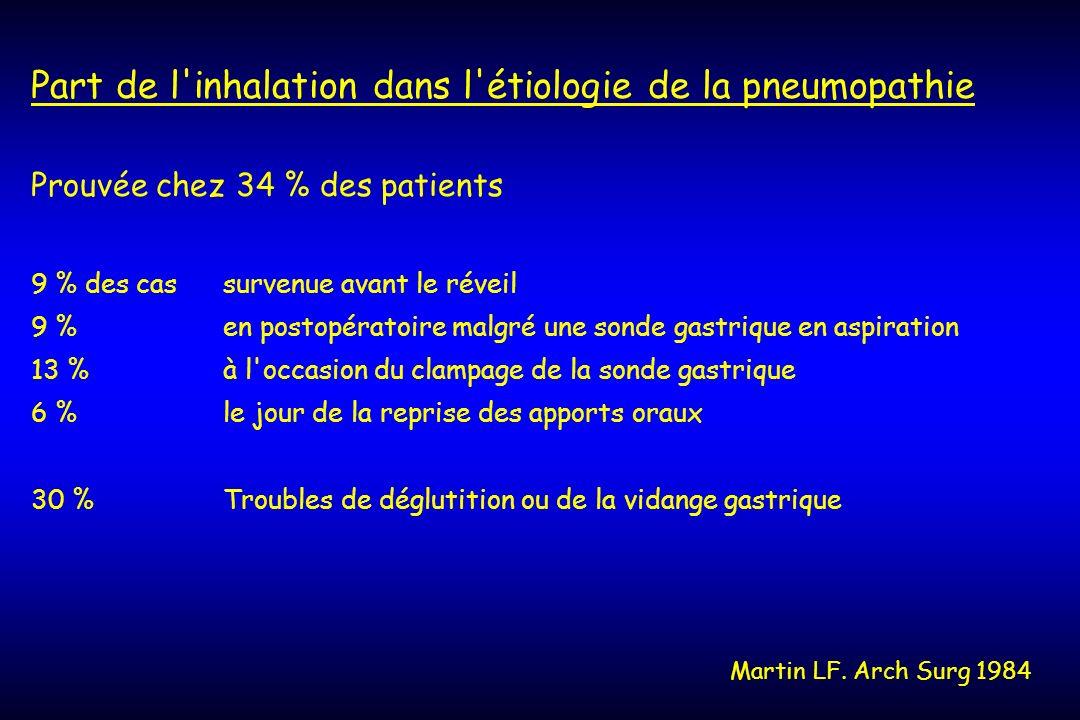 Part de l'inhalation dans l'étiologie de la pneumopathie Prouvée chez 34 % des patients 9 % des cas survenue avant le réveil 9 % en postopératoire mal