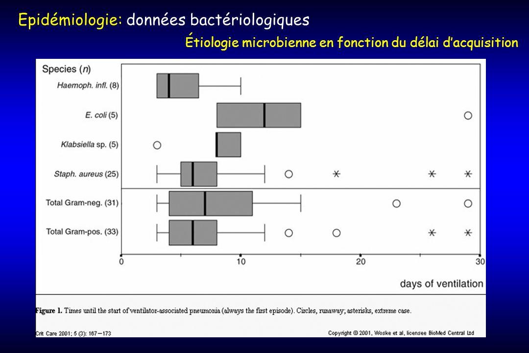 Epidémiologie: données bactériologiques Étiologie microbienne en fonction du délai dacquisition