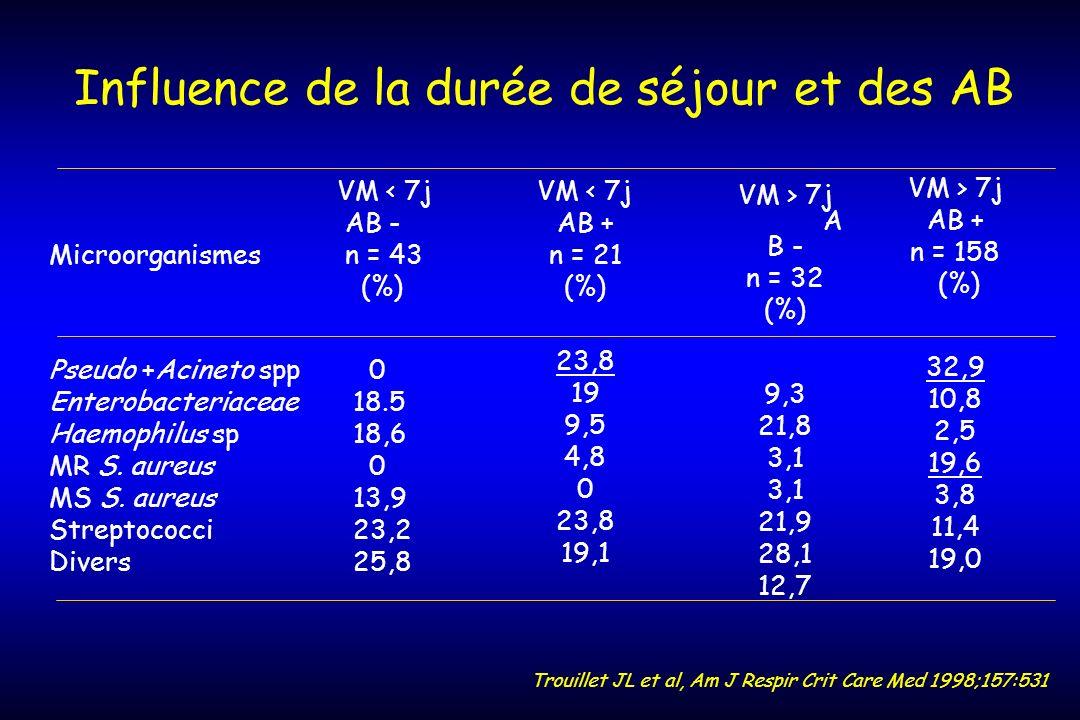 Trouillet JL et al, Am J Respir Crit Care Med 1998;157:531 Influence de la durée de séjour et des AB VM < 7j AB + n = 21 (%) 23,8 19 9,5 4,8 0 23,8 19