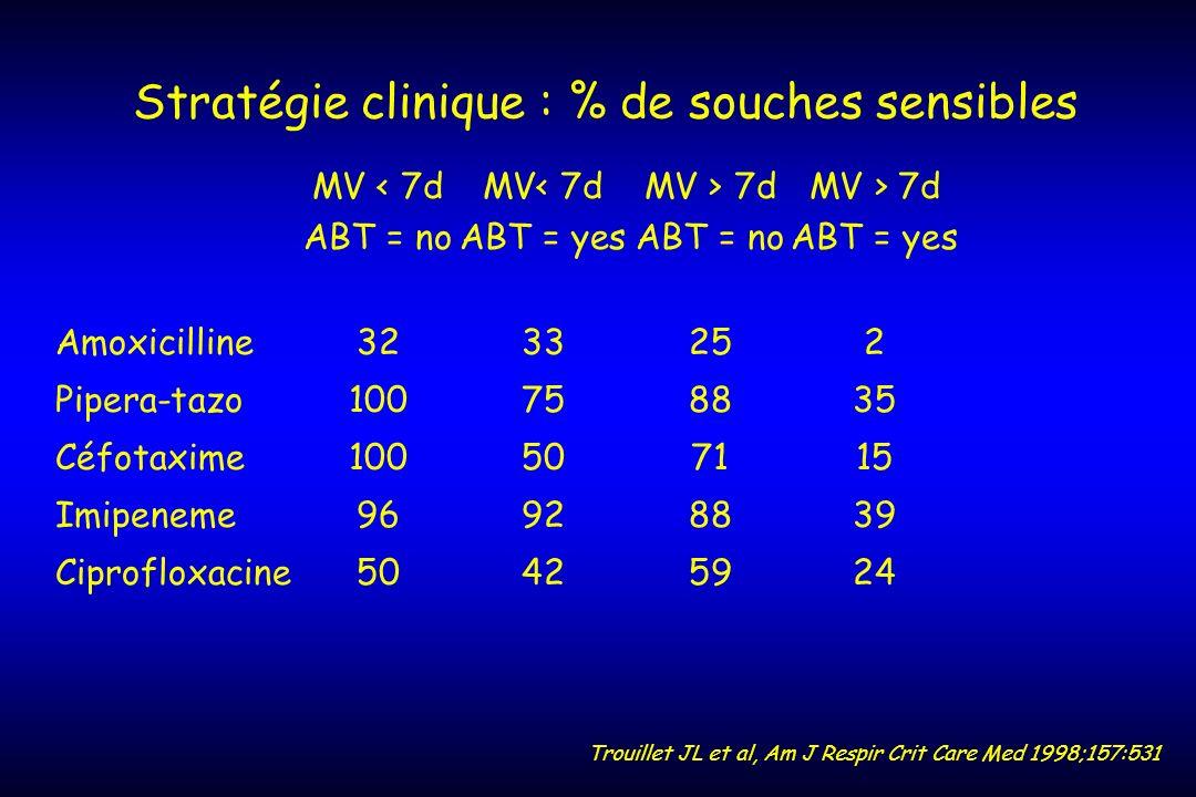 Stratégie clinique : % de souches sensibles MV 7dMV > 7d ABT = noABT = yesABT = noABT = yes Amoxicilline3233252 Pipera-tazo100758835 Céfotaxime1005071