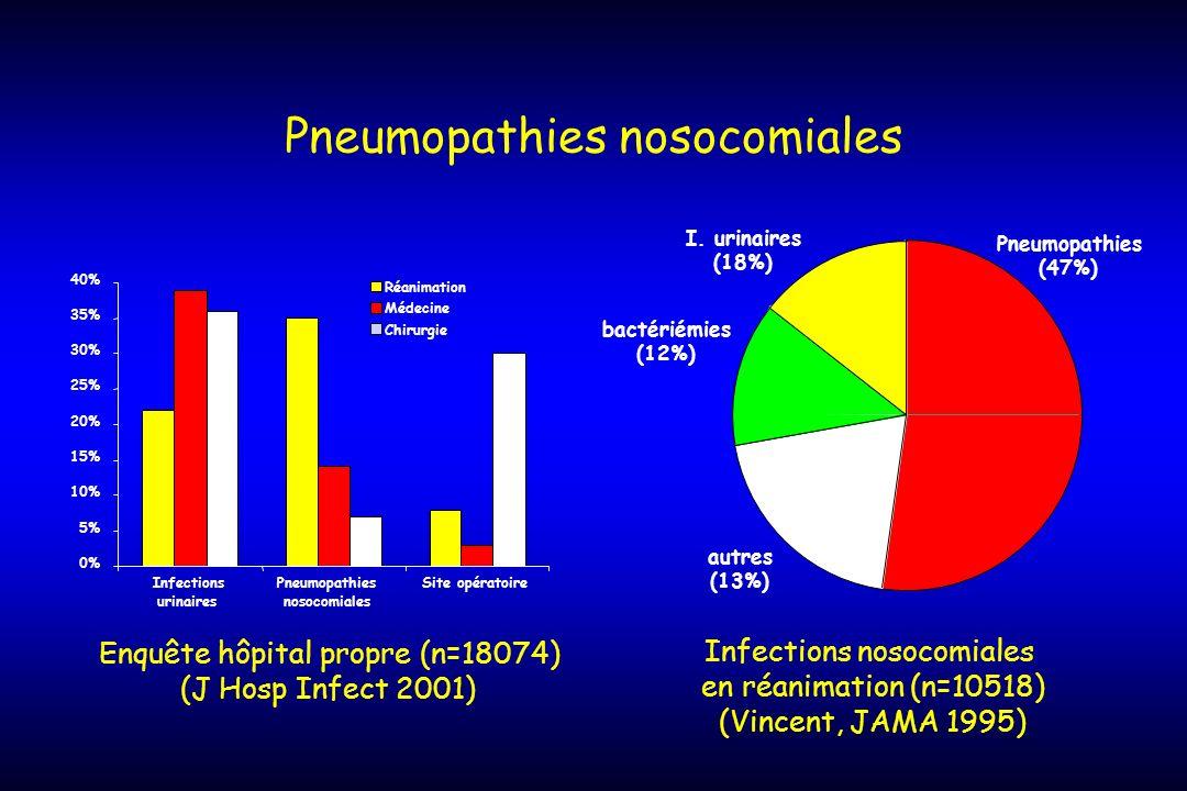 Pneumopathies nosocomiales 0% 5% 10% 15% 20% 25% 30% 35% 40% Infections urinaires Pneumopathies nosocomiales Site opératoire Réanimation Médecine Chir