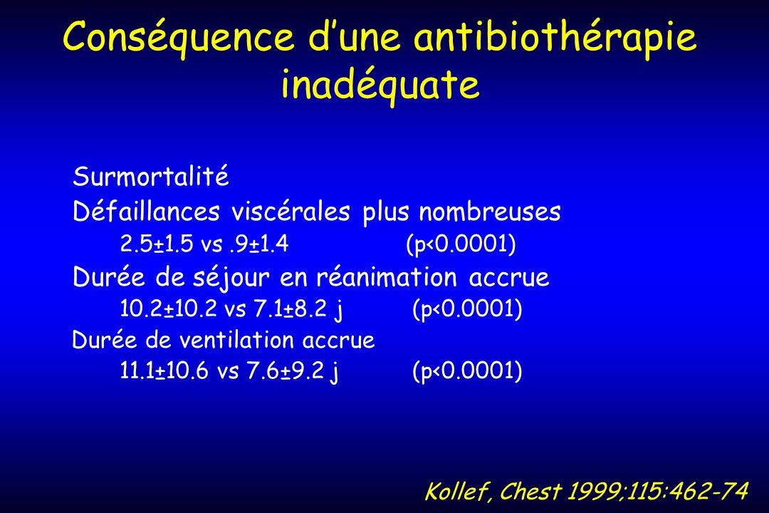 Conséquence dune antibiothérapie inadéquate Surmortalité Défaillances viscérales plus nombreuses 2.5±1.5 vs.9±1.4 (p<0.0001) Durée de séjour en réanim