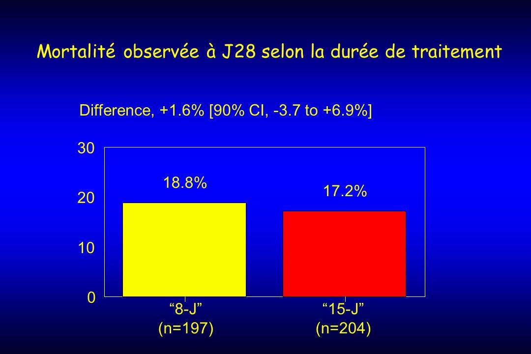 Mortalité observée à J28 selon la durée de traitement 18.8% 17.2% 0 10 20 30 Difference, +1.6% [90% CI, -3.7 to +6.9%] 8-J (n=197) 15-J (n=204)