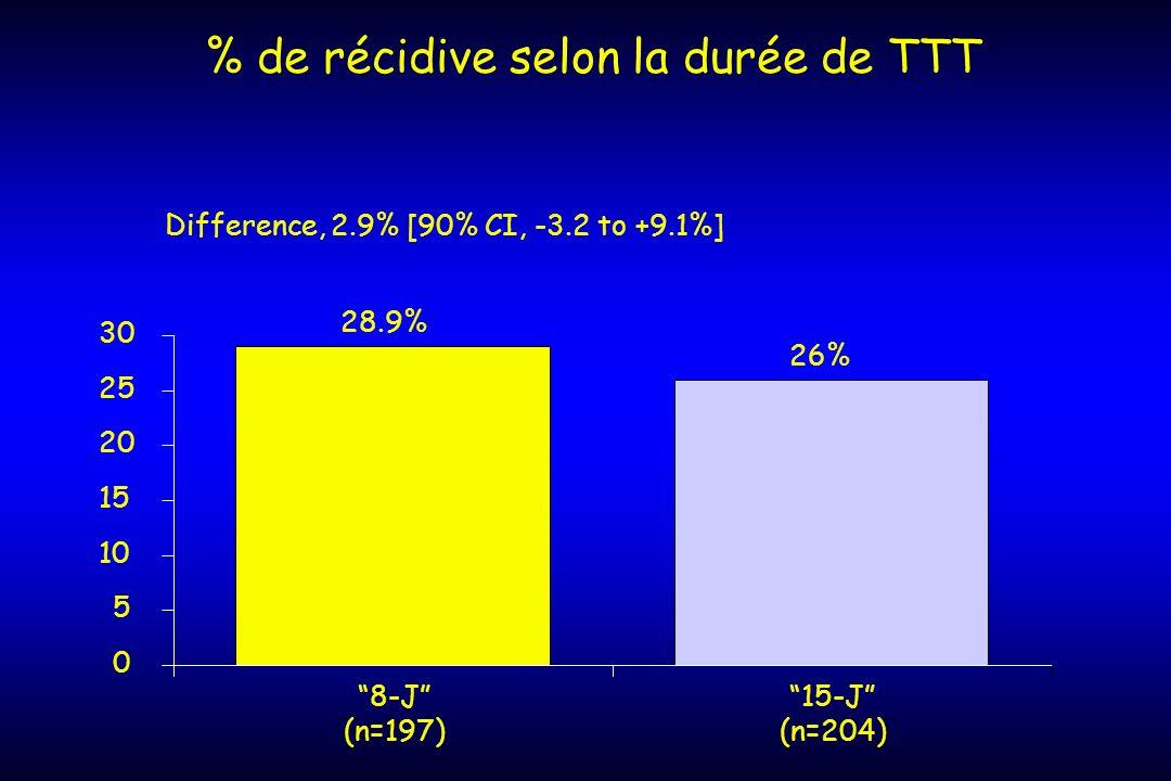 % de récidive selon la durée de TTT 28.9% 26% 0 5 10 15 20 25 30 8-J (n=197) 15-J (n=204) Difference, 2.9% [90% CI, -3.2 to +9.1%]