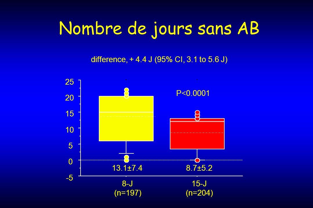 Nombre de jours sans AB -5 0 5 10 15 20 25 8-J (n=197) 15-J (n=204) P<0.0001 difference, + 4.4 J (95% CI, 3.1 to 5.6 J) 13.1±7.48.7±5.2