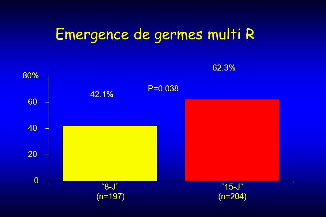 Emergence de germes multi R 42.1% 62.3% 0 20 40 60 80% 8-J (n=197) 15-J (n=204) P=0.038