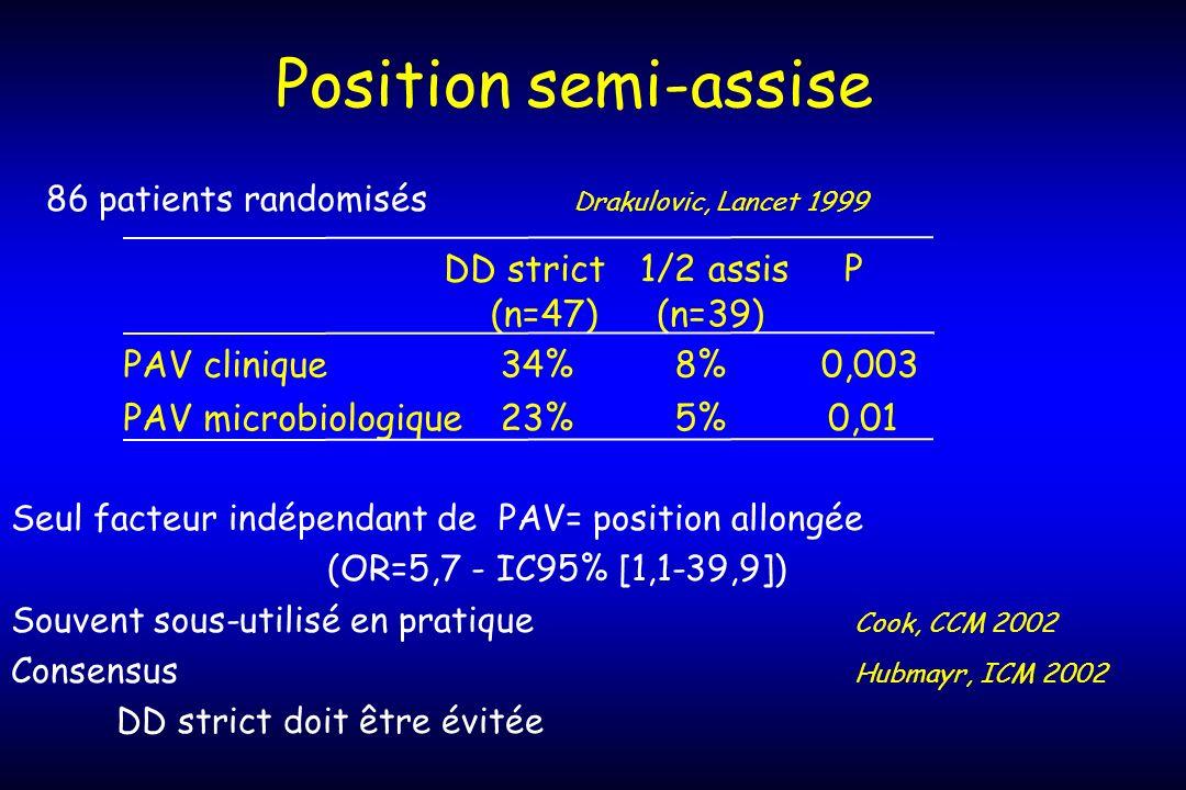 Position semi-assise 86 patients randomisés Drakulovic, Lancet 1999 DD strict1/2 assisP (n=47)(n=39) PAV clinique34%8%0,003 PAV microbiologique23%5%0,