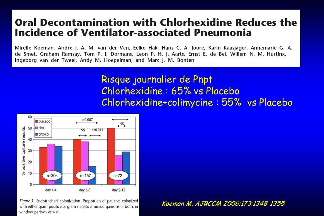 Koeman M. AJRCCM 2006;173:1348-1355 Risque journalier de Pnpt Chlorhexidine : 65% vs Placebo Chlorhexidine+colimycine : 55% vs Placebo