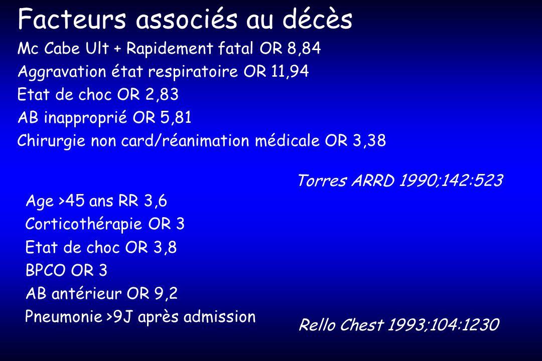 Facteurs associés au décès Mc Cabe Ult + Rapidement fatal OR 8,84 Aggravation état respiratoire OR 11,94 Etat de choc OR 2,83 AB inapproprié OR 5,81 C