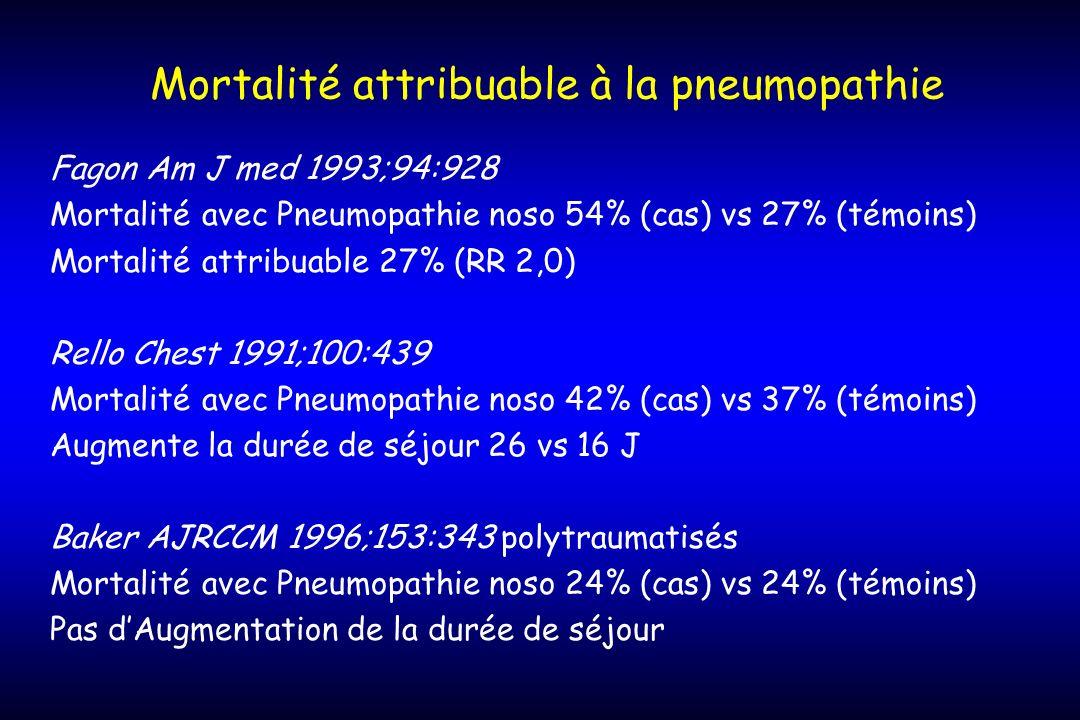 Mortalité attribuable à la pneumopathie Fagon Am J med 1993;94:928 Mortalité avec Pneumopathie noso 54% (cas) vs 27% (témoins) Mortalité attribuable 2