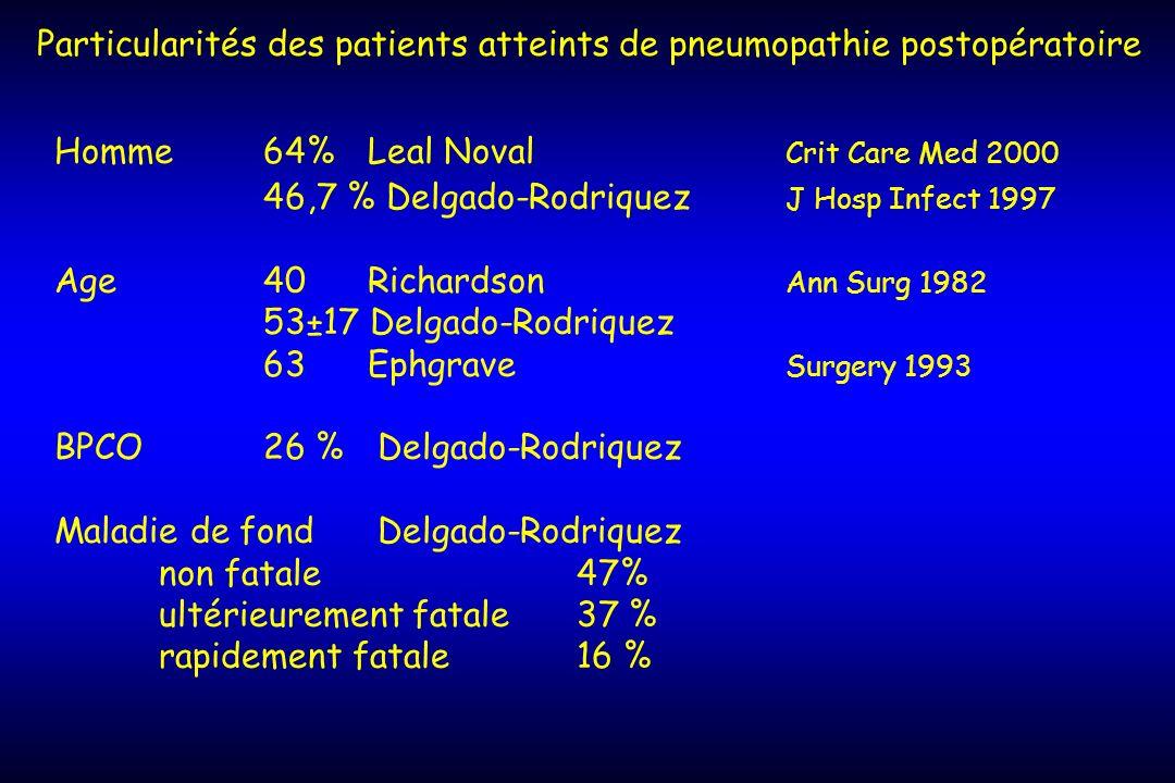 Particularités des patients atteints de pneumopathie postopératoire Homme64% Leal Noval Crit Care Med 2000 46,7 % Delgado-Rodriquez J Hosp Infect 1997