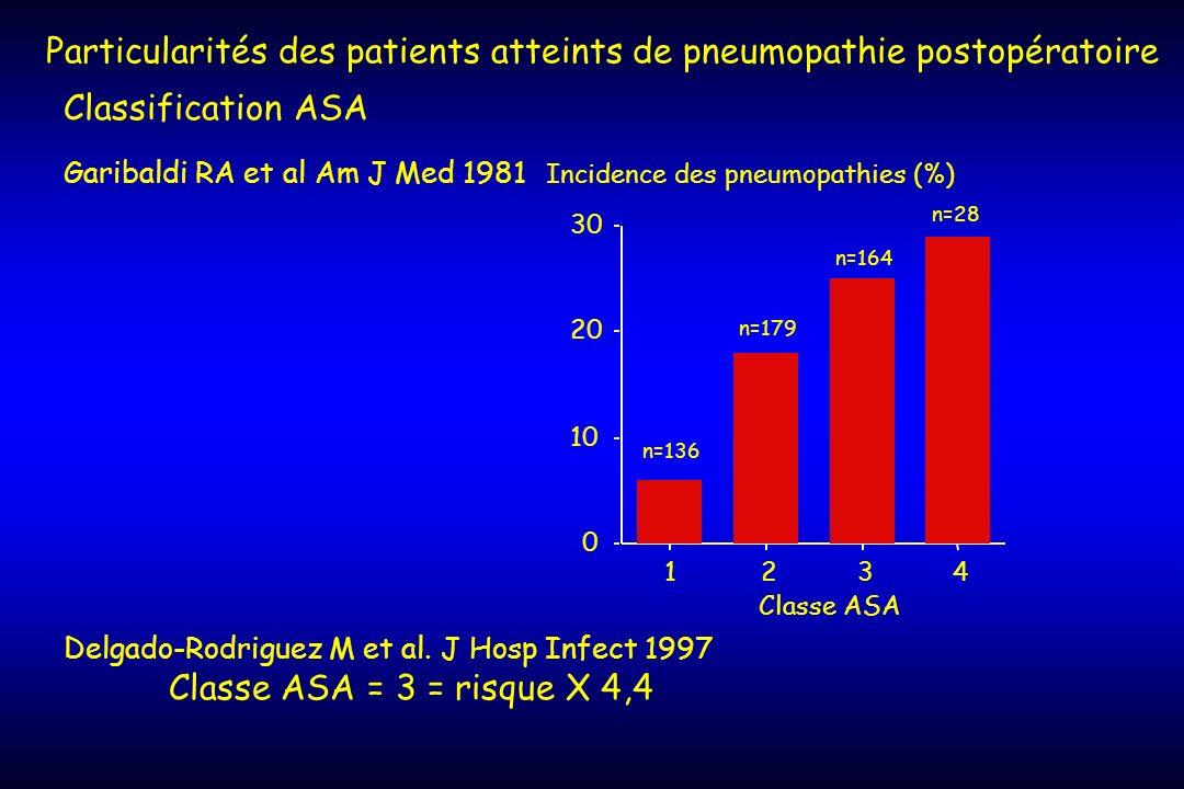 Classification ASA 0 10 20 30 1234 Classe ASA Incidence des pneumopathies (%) n=136 n=179 n=164 n=28 Garibaldi RA et al Am J Med 1981 Particularités d