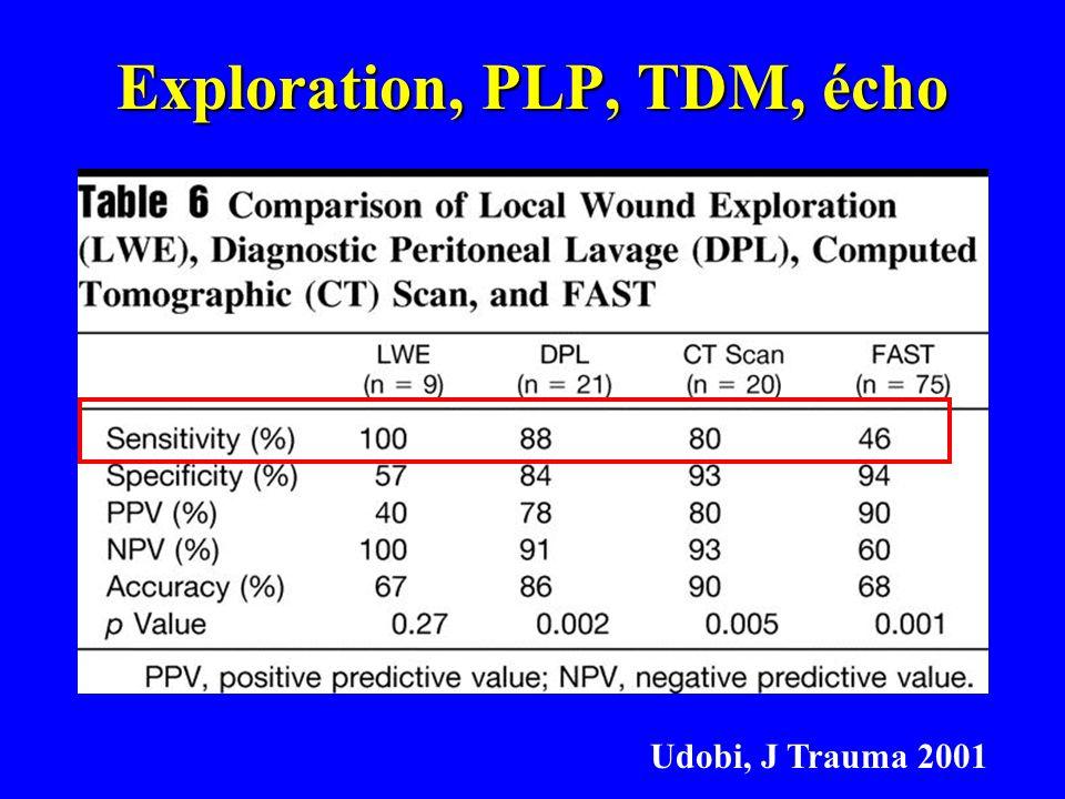 Exploration, PLP, TDM, écho Udobi, J Trauma 2001
