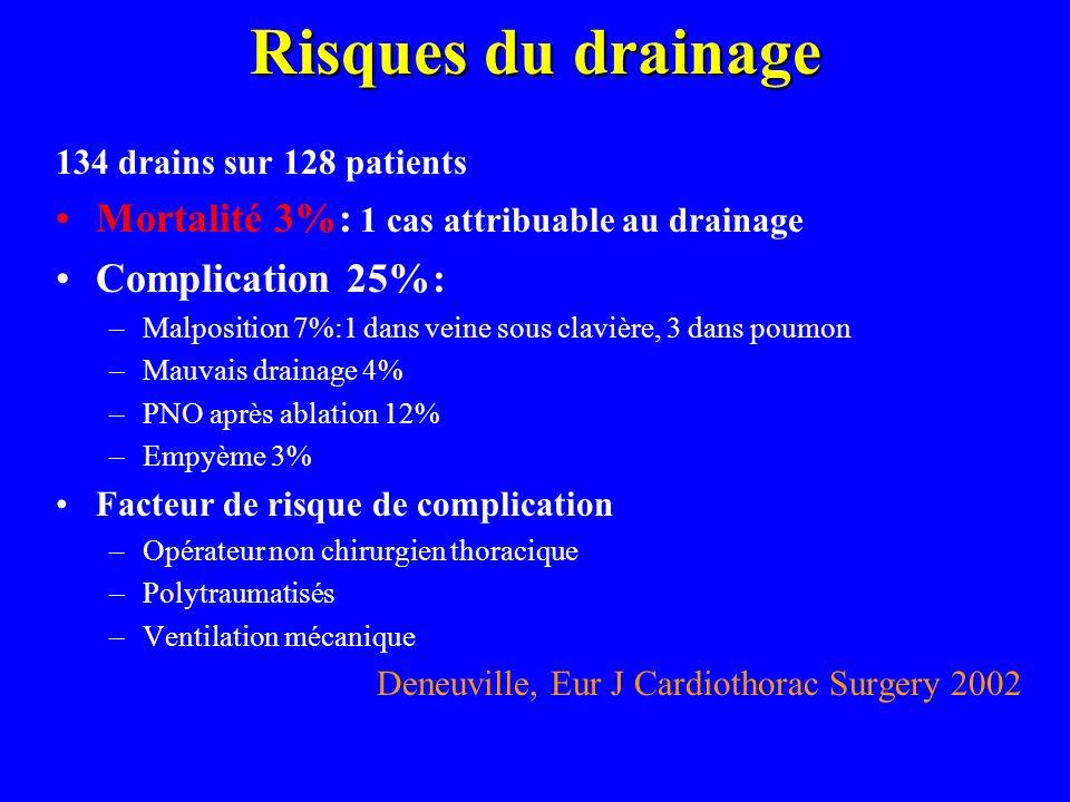 Risques du drainage 134 drains sur 128 patients Mortalité 3%: 1 cas attribuable au drainage Complication 25%: –Malposition 7%:1 dans veine sous claviè