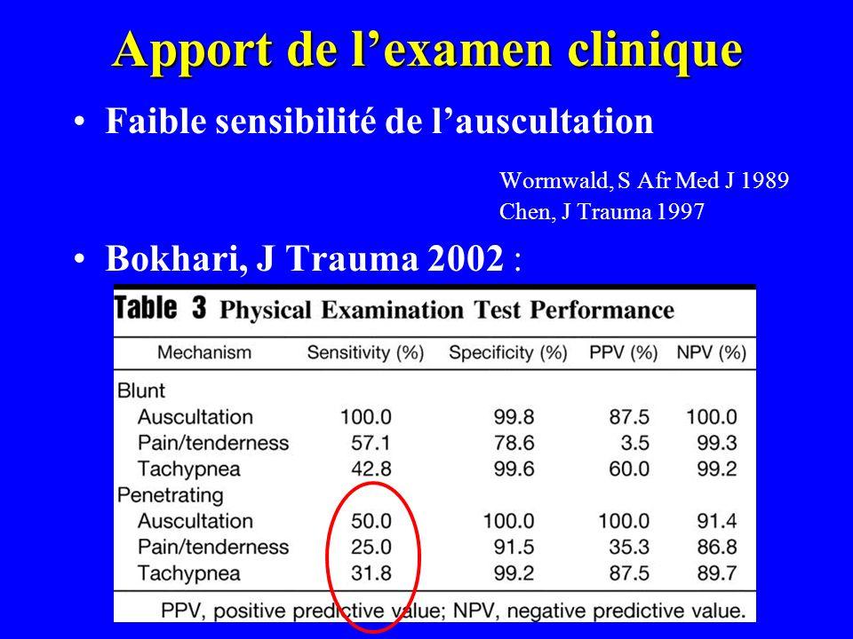 Apport de lexamen clinique Faible sensibilité de lauscultation Wormwald, S Afr Med J 1989 Chen, J Trauma 1997 Bokhari, J Trauma 2002 :