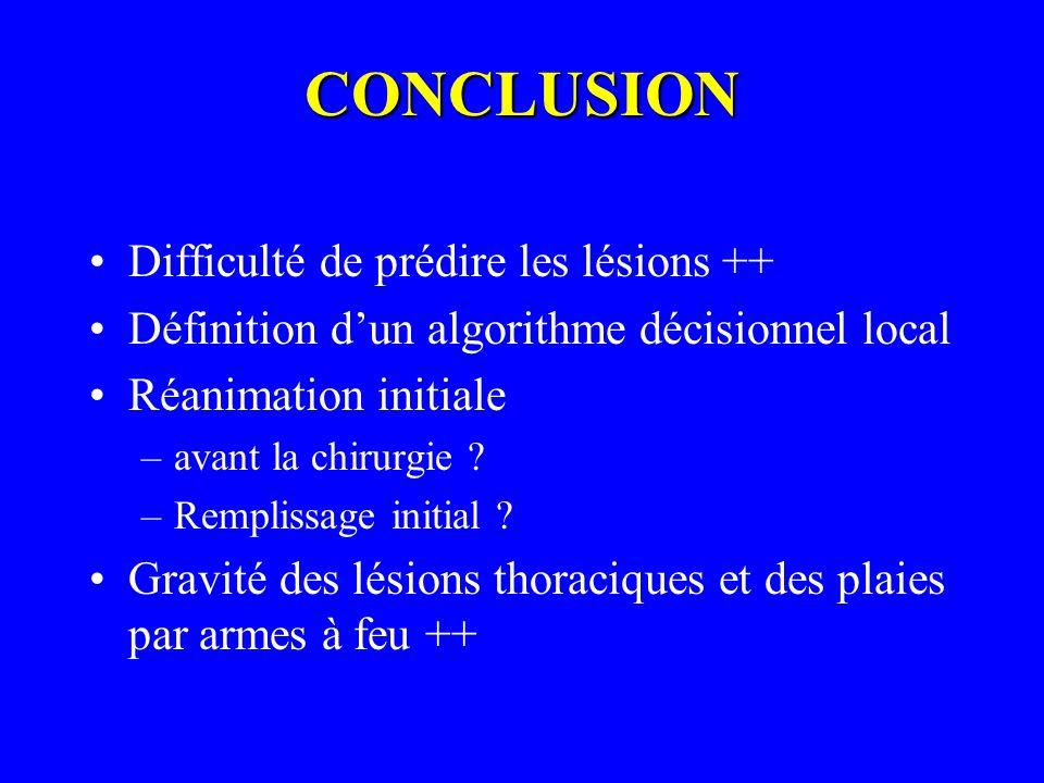 CONCLUSION Difficulté de prédire les lésions ++ Définition dun algorithme décisionnel local Réanimation initiale –avant la chirurgie ? –Remplissage in