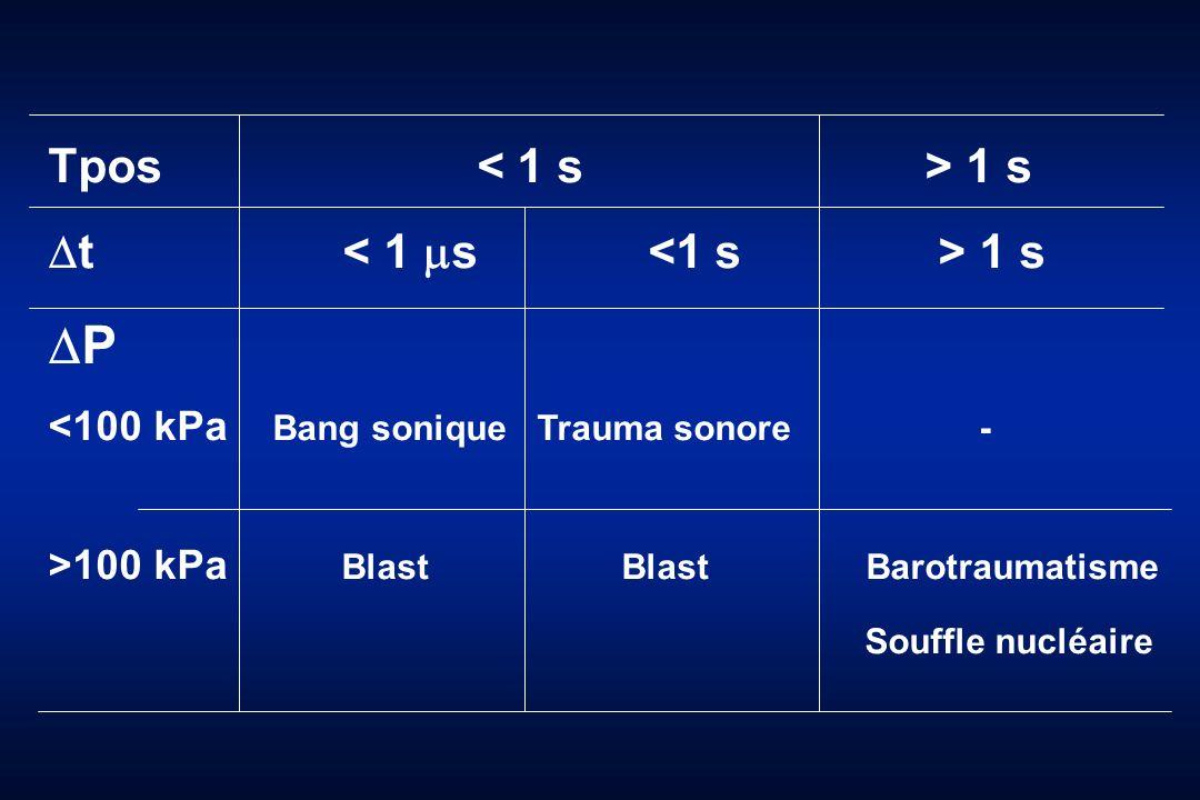 Tpos 1 s t 1 s P <100 kPa Bang sonique Trauma sonore - >100 kPa Blast Blast Barotraumatisme Souffle nucléaire