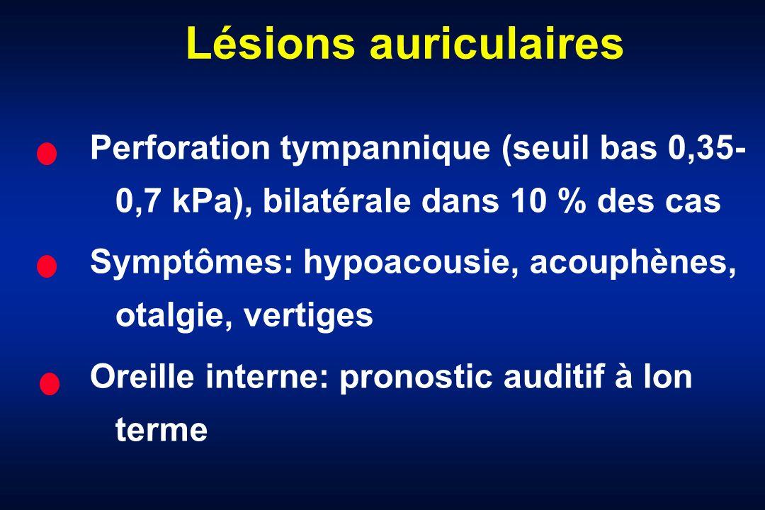 Lésions auriculaires Perforation tympannique (seuil bas 0,35- 0,7 kPa), bilatérale dans 10 % des cas Symptômes: hypoacousie, acouphènes, otalgie, vert