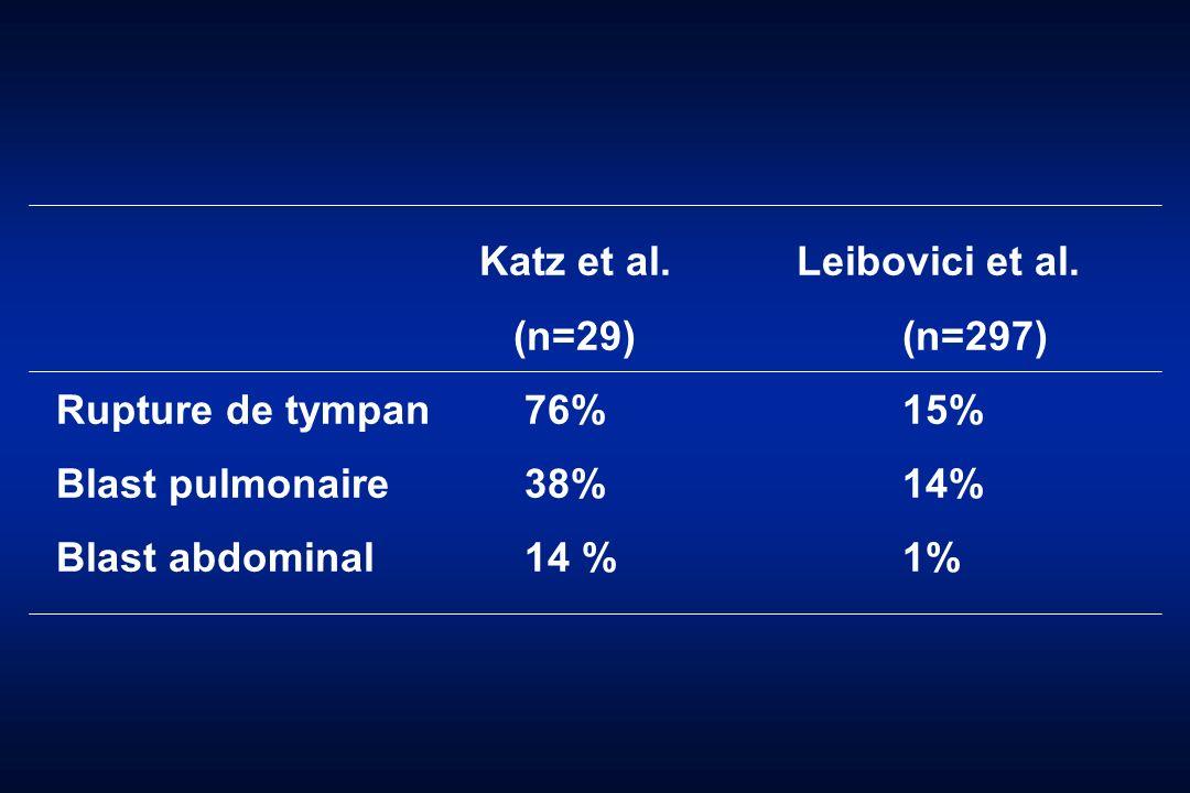 Katz et al.Leibovici et al. (n=29)(n=297) Rupture de tympan 76%15% Blast pulmonaire 38%14% Blast abdominal 14 %1%