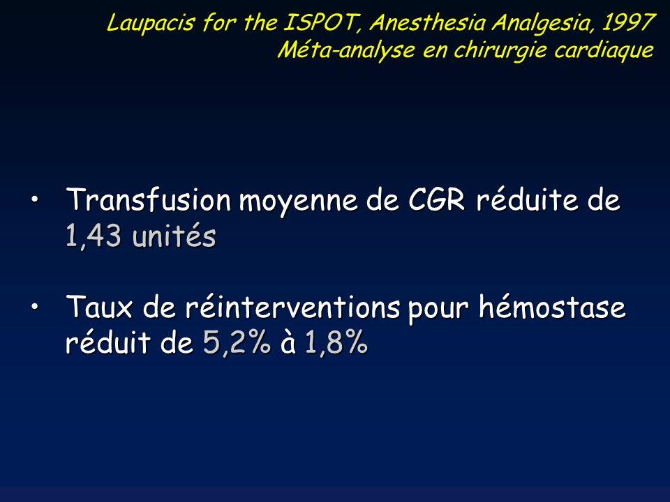 Transfusion moyenne de CGR réduite de 1,43 unitésTransfusion moyenne de CGR réduite de 1,43 unités Taux de réinterventions pour hémostase réduit de 5,