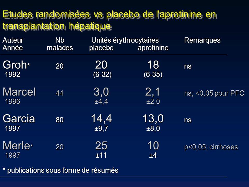 Etudes randomisées vs placebo de l'aprotinine en transplantation hépatique AuteurNbUnités érythrocytairesRemarques Annéemaladesplaceboaprotinine Groh
