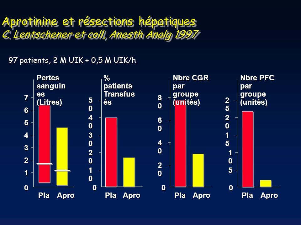 Aprotinine et résections hépatiques C. Lentschener et coll, Anesth Analg 1997 97 patients, 2 M UIK + 0,5 M UIK/h 0 1 2 3 4 5 6 7 Pertes sanguin es (Li