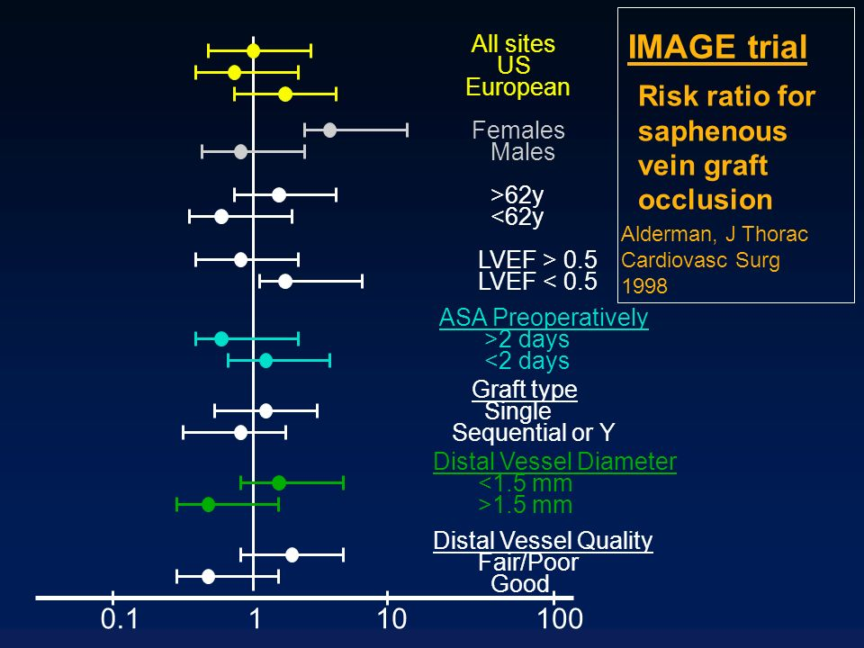 0.1101001 All sites US European Females Males >62y <62y LVEF > 0.5 LVEF < 0.5 ASA Preoperatively >2 days <2 days Graft type Single Sequential or Y Dis