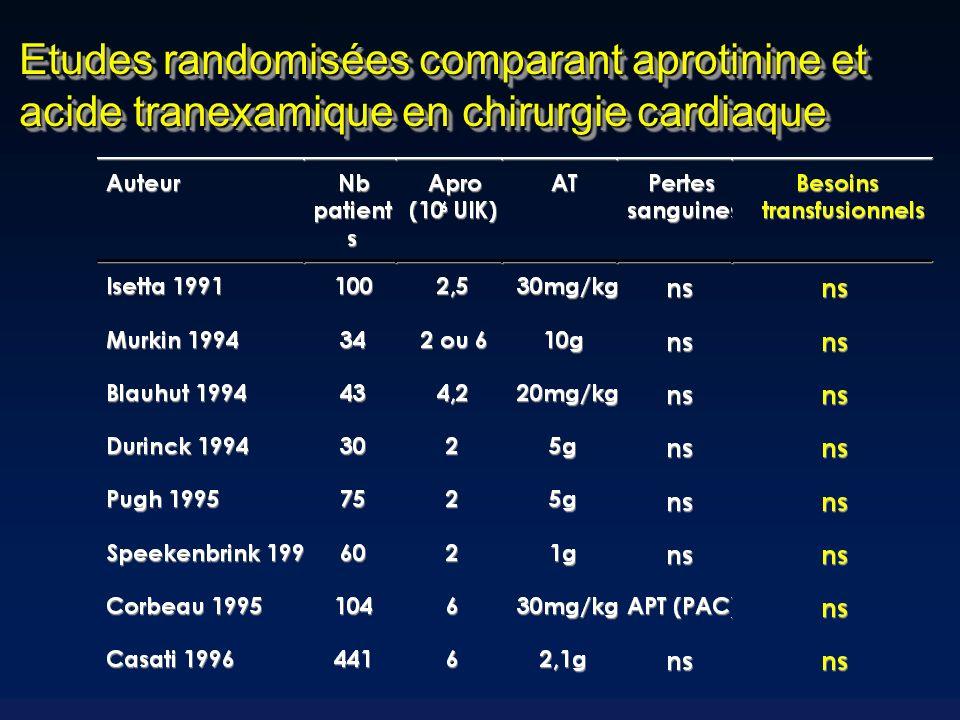 Etudes randomisées comparant aprotinine et acide tranexamique en chirurgie cardiaque