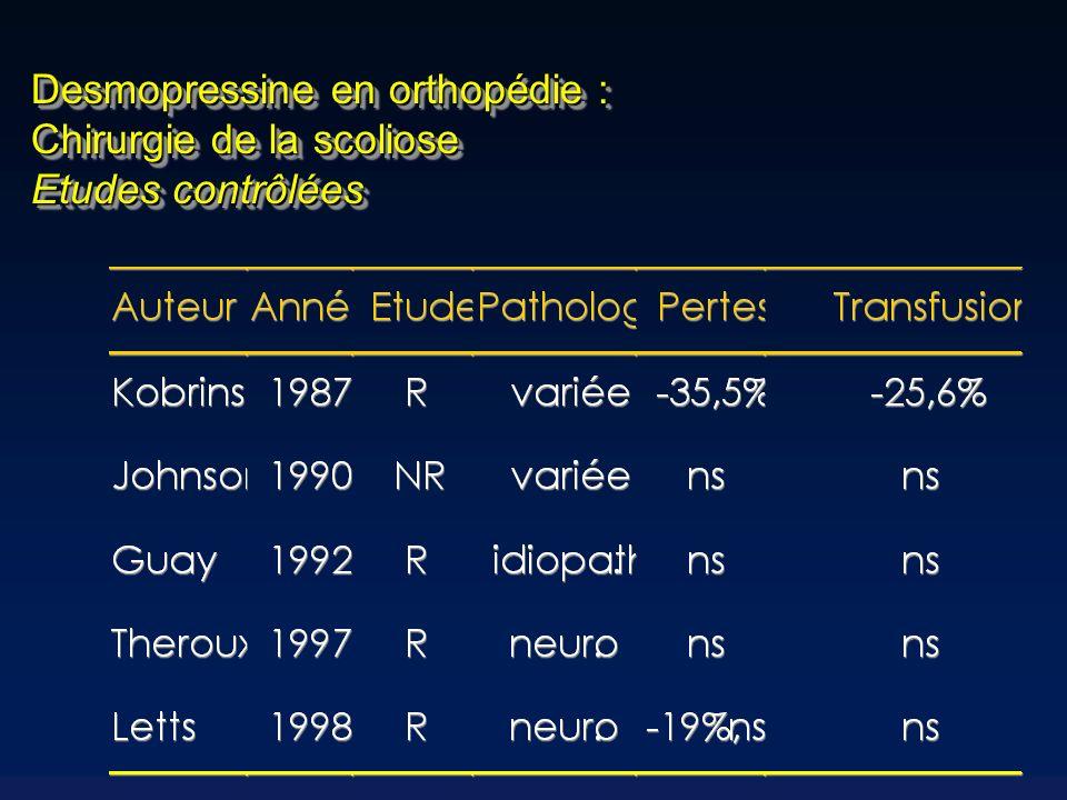 Acide Tranexamique en orthopédie : Arthroplasties totales de genou Hiippala et al, Anesth Analg 1997 Transfusion de CGR AT 1,0 ± 1,2 Placebo3,1 ± 1,6 * 0 500 1000 1500 2000 2500 SurgeryRecoveryRoomWard Blood loss (ml) * * Placebo Tranexamic acid ; * P <0.0001 * Total