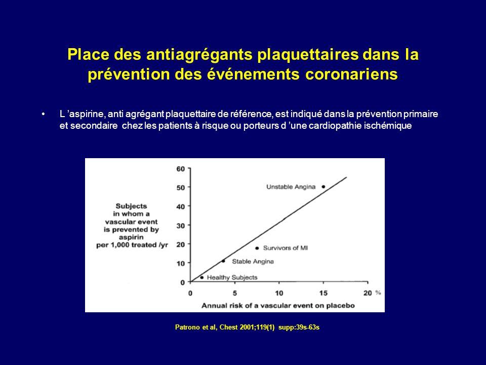 Patrono et al, Chest 2001;119(1) supp:39s-63s Place des antiagrégants plaquettaires dans la prévention des événements coronariens L aspirine, anti agr