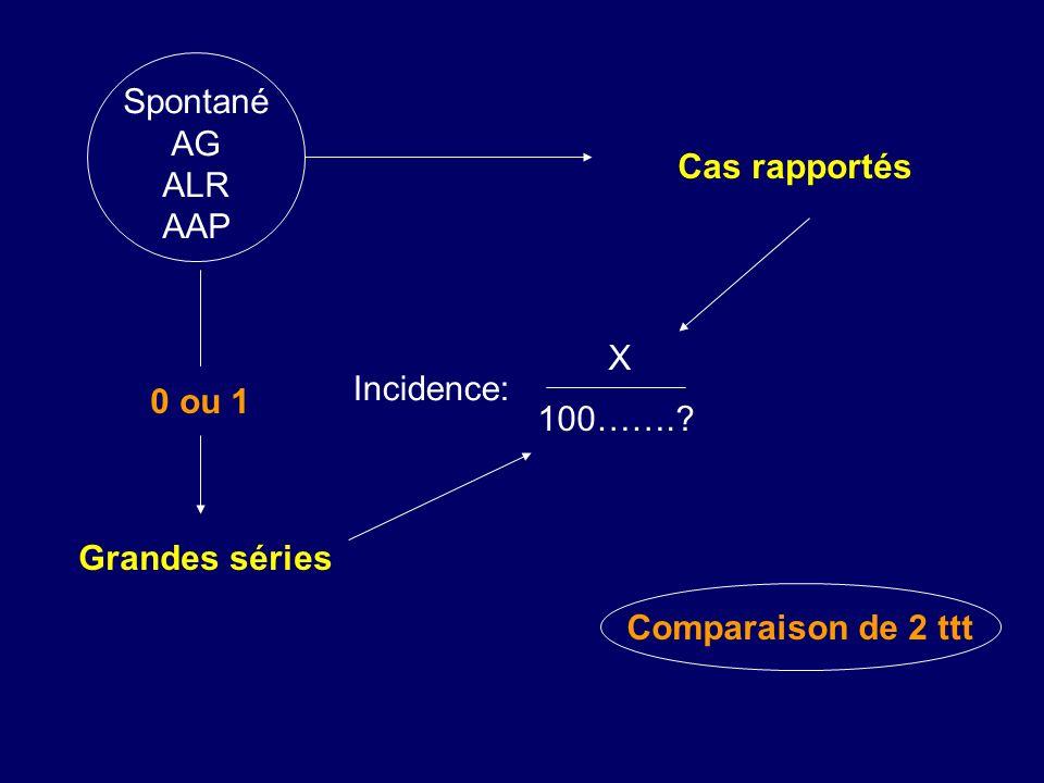 Incidence: X 100…….? Spontané AG ALR AAP Cas rapportés Grandes séries 0 ou 1 Comparaison de 2 ttt