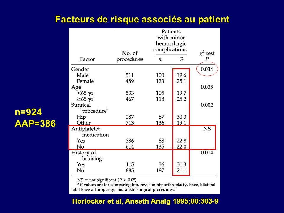 Horlocker et al, Anesth Analg 1995;80:303-9 Facteurs de risque associés au patient n=924 AAP=386