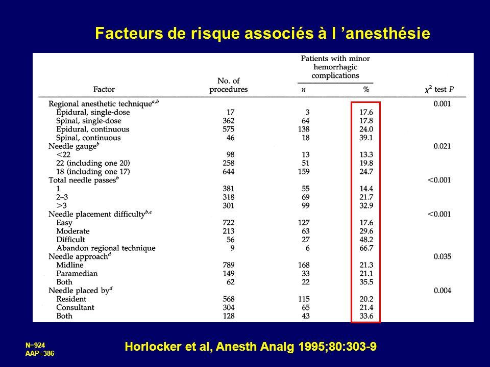 Horlocker et al, Anesth Analg 1995;80:303-9 Facteurs de risque associés à l anesthésie N=924 AAP=386