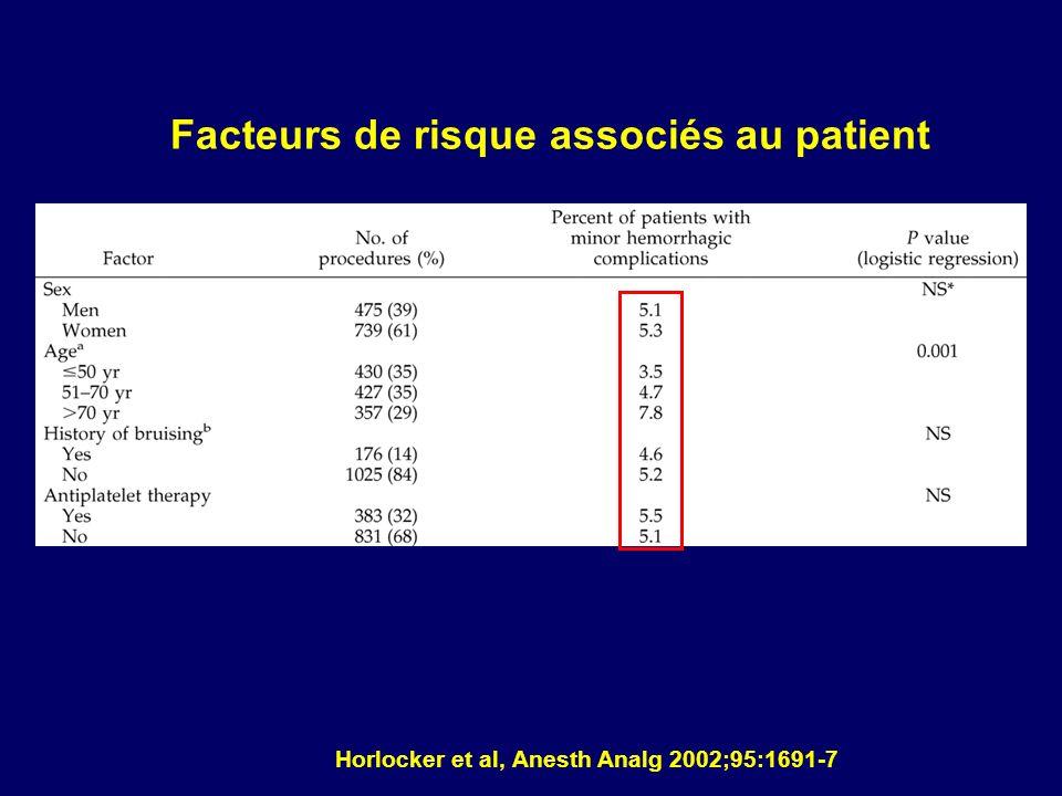 Horlocker et al, Anesth Analg 2002;95:1691-7 Facteurs de risque associés au patient